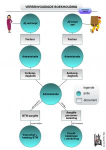 De verschillende onderdelen van de vereenvoudigde boekhouding