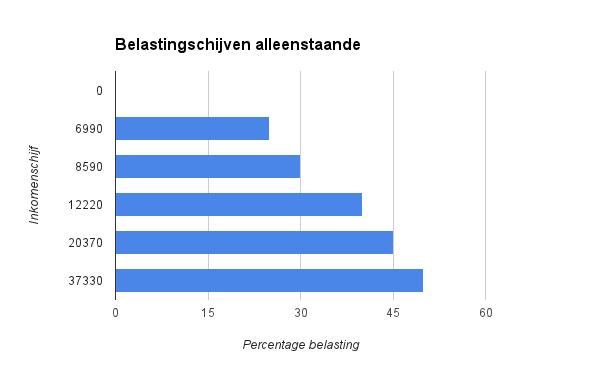 De figuur geeft de verschillende belastingtarieven voor een alleenstaande weer (inclusief het belastingvrij minimum)