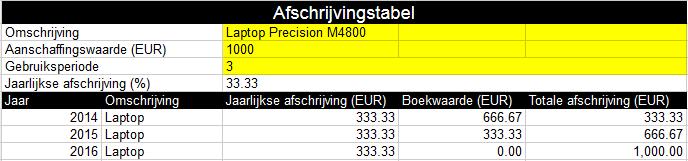 Dit voorbeeld geeft de afschrijvingstabel weer voor een laptop die €1000 kost en over 3 jaar wordt afgeschreven.